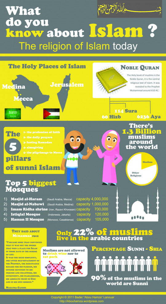 What Do You Know About Islam?