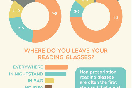 What Do You Mean I Need Reading Glasses? Infographic