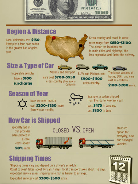 What Does Auto Transport Cost?  Infographic
