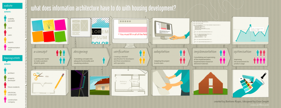 What does information architecture have to do with housing development? Infographic