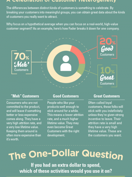 What Does It Mean To Be Customer Centric? Infographic