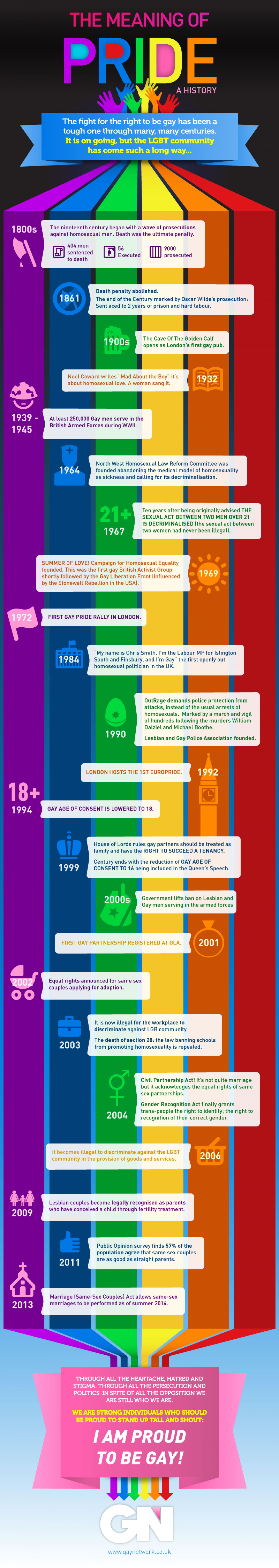 What Does It Mean To Be Proud - A History of Gay Pride Infographic