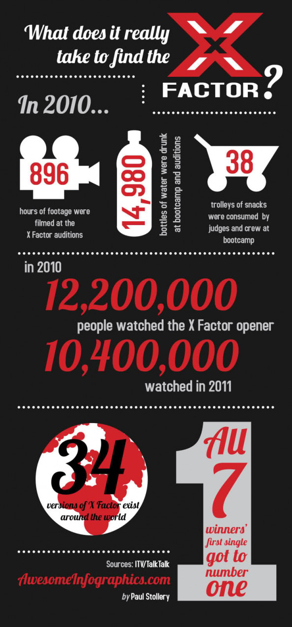 What does it really take to win the X Factor? Infographic