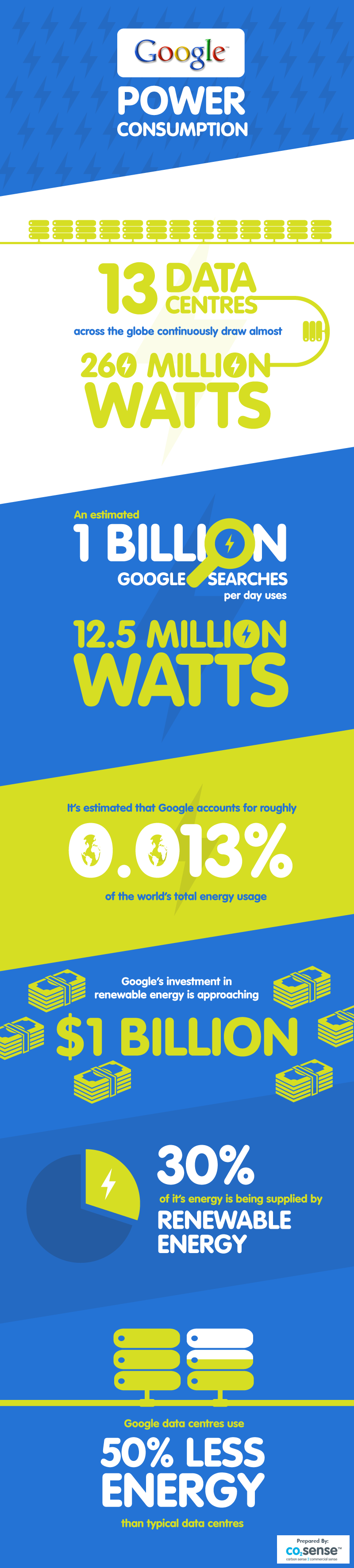 How much energy does Google use - infographic