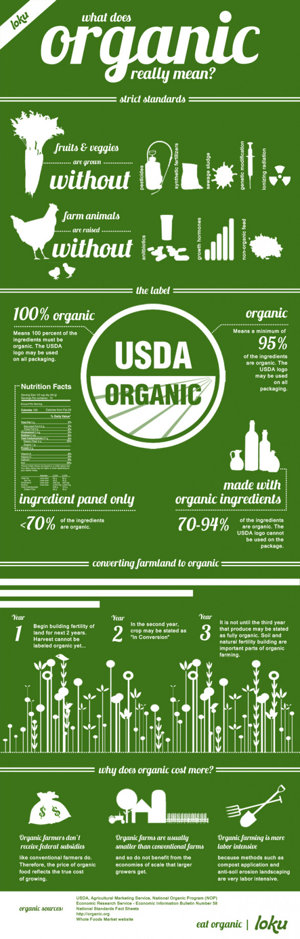 what dpes organic mean, what is organic, what does organic really mean, what is organic farming, organic food production, organic food, organic drinks, organic food labels, which food should you eat organic, why buy organic food, organic food store, organic food stores, organic farming, organic farms, what is organic farming, organic farming methods, organic food production