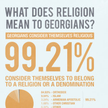 What does religion mean to Georgians? Infographic
