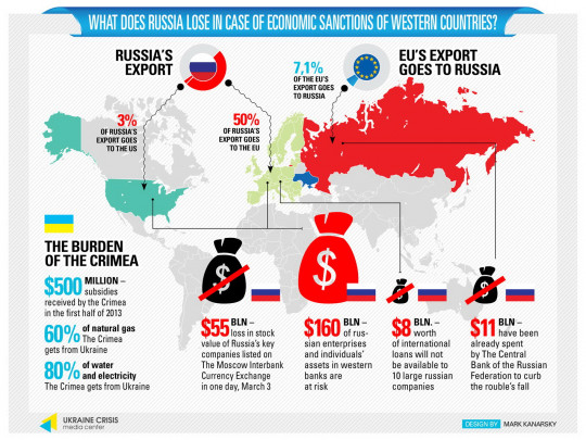 What Does Russia Lose In Case Of Economic Sanctions Of Western Countries?