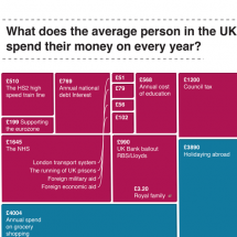 What Does the Average Person in the UK Spend their Money on? Infographic