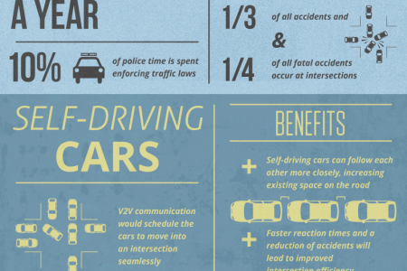 What Does the Car of the Future Look Like? Infographic