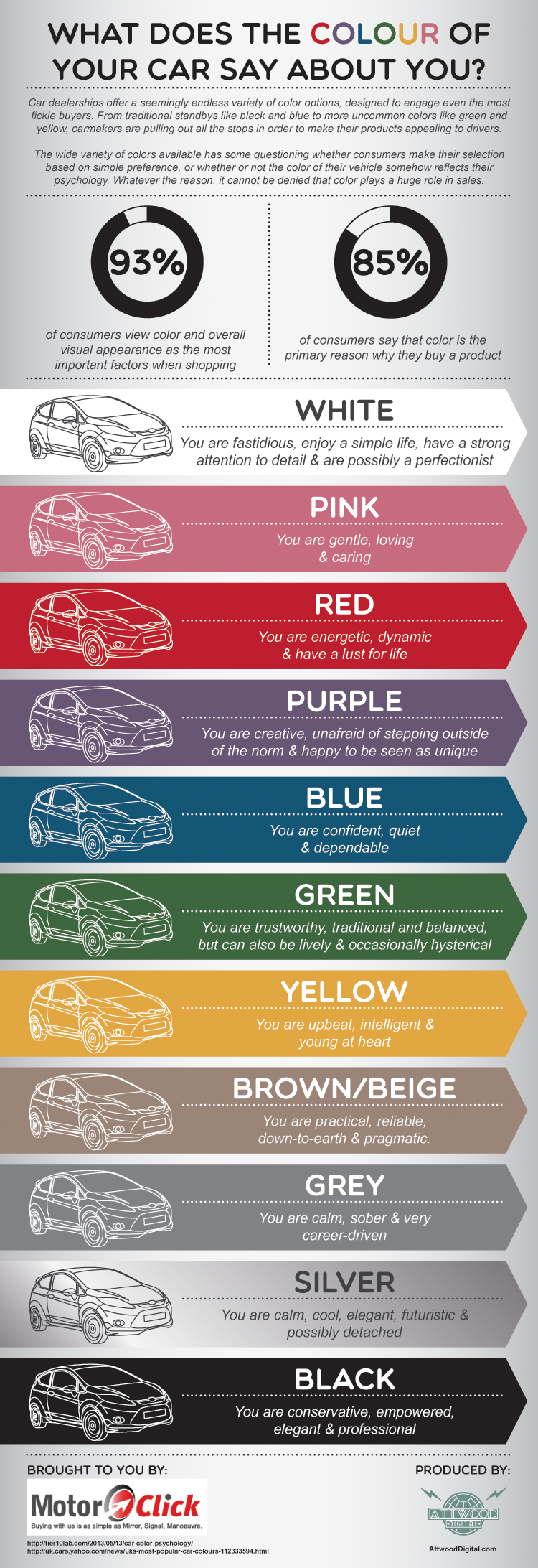 Color car with most accidents - What Does The Colour Of Your Car Say About You Infographic