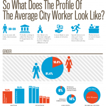 What does the profile of the average City worker look like? Infographic