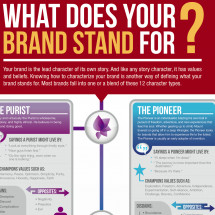 What does your brand stand for? Infographic