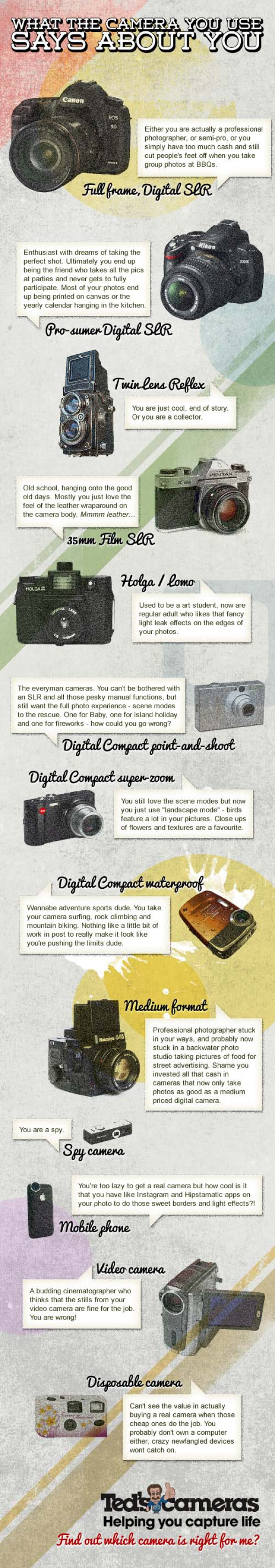 What does your camera say about you?