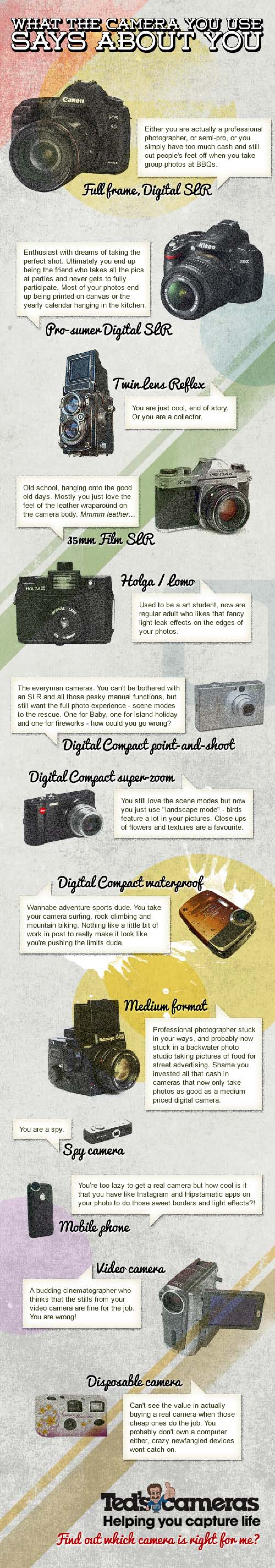 What Does Your Camera Say About You? Infographic