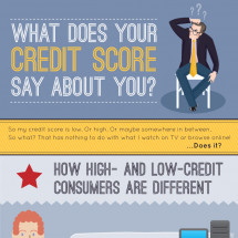 What Does Your Credit Score Say About You? Infographic