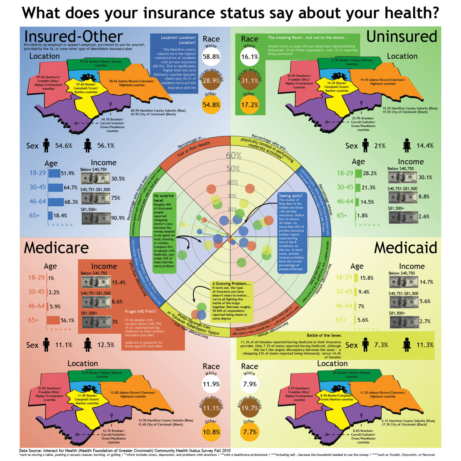 What does your insurance status say about your health? Infographic