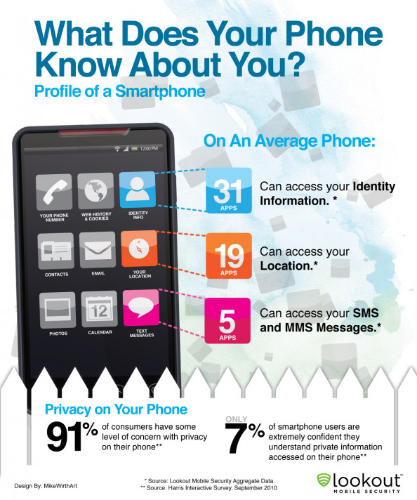 What Does your IPhone know About You, Profile of a Smartphone Infographic