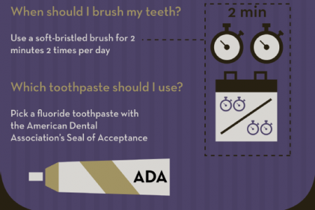 What Every Dental Patient Should Know Infographic