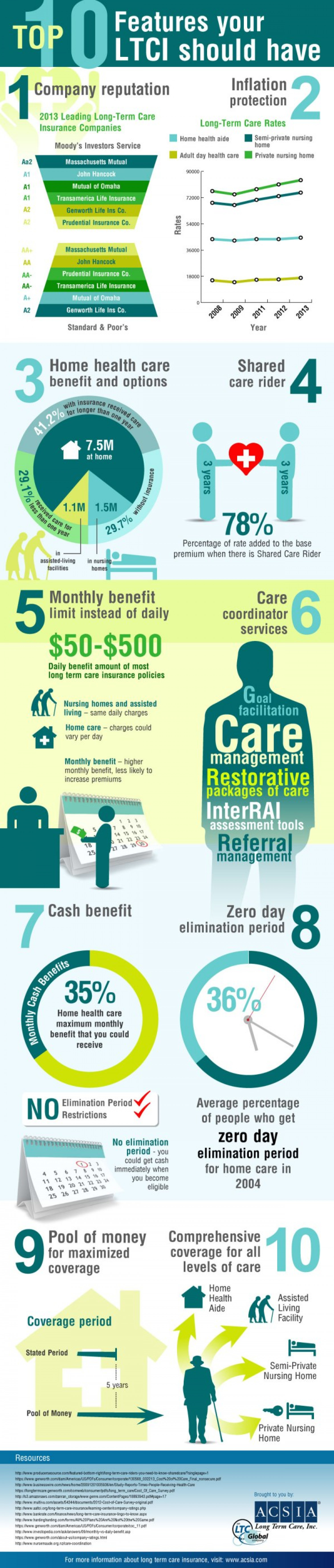 What Every Long Term Care Insurance Policy Should Have Infographic