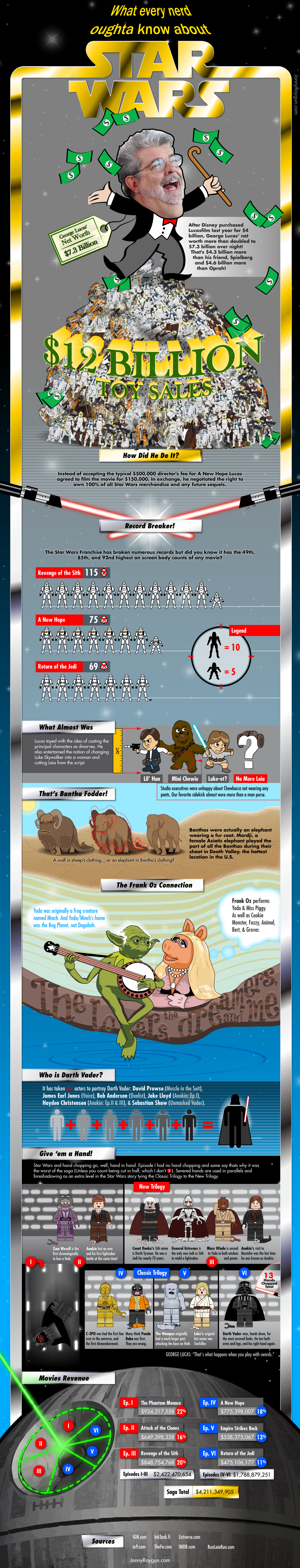 What every nerd oughta know about Star Wars Infographic