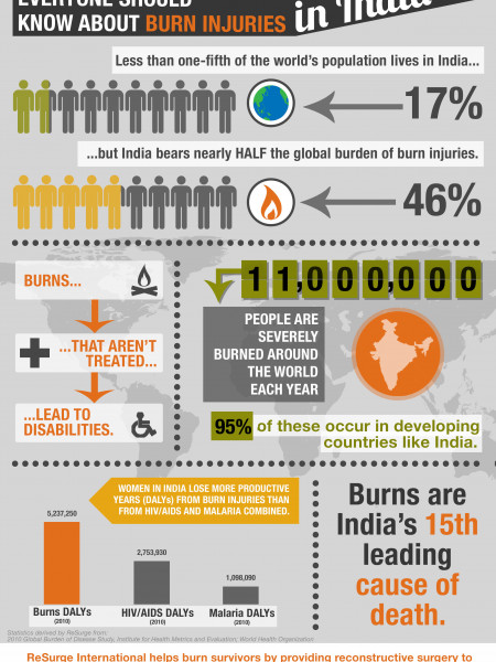 What Everyone Should Know About Burn Injuries in India Infographic