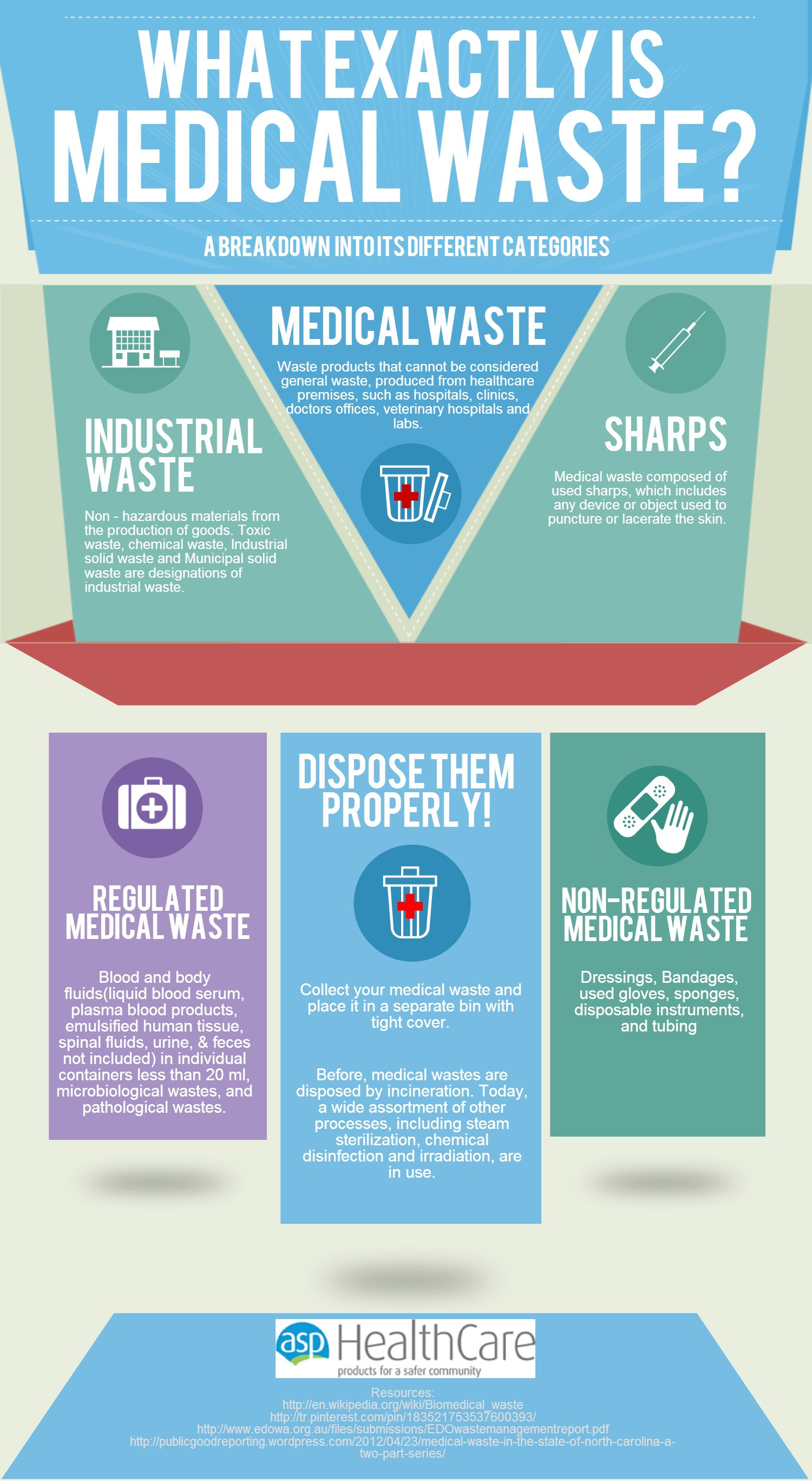What Exactly is Medical Waste?  Infographic