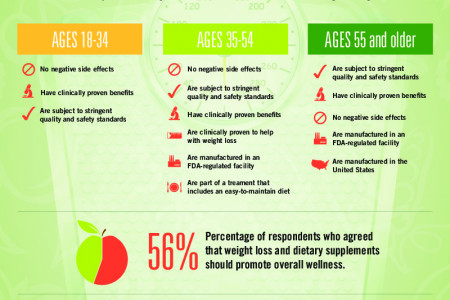 What factors are considered most important when choosing dietary supplements? Infographic