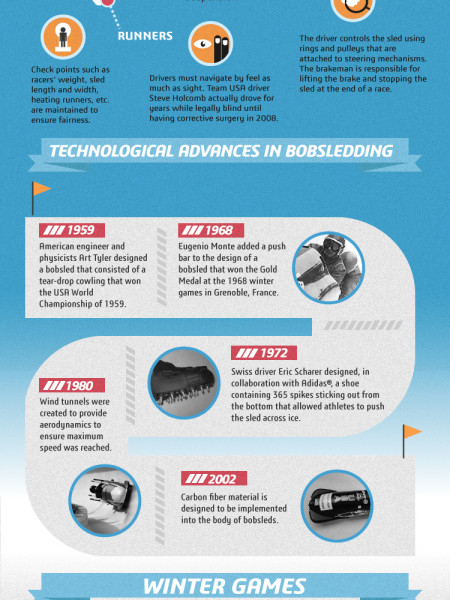 What Goes Into Designing a Bobsled? Infographic