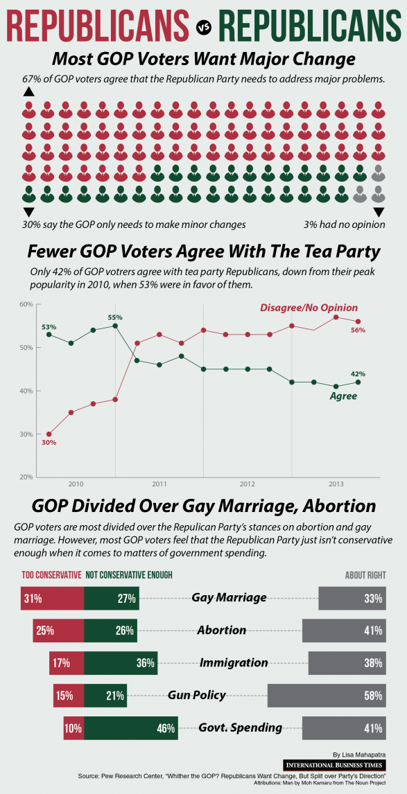 Republicans vs Republicans: most GOP voters want major change