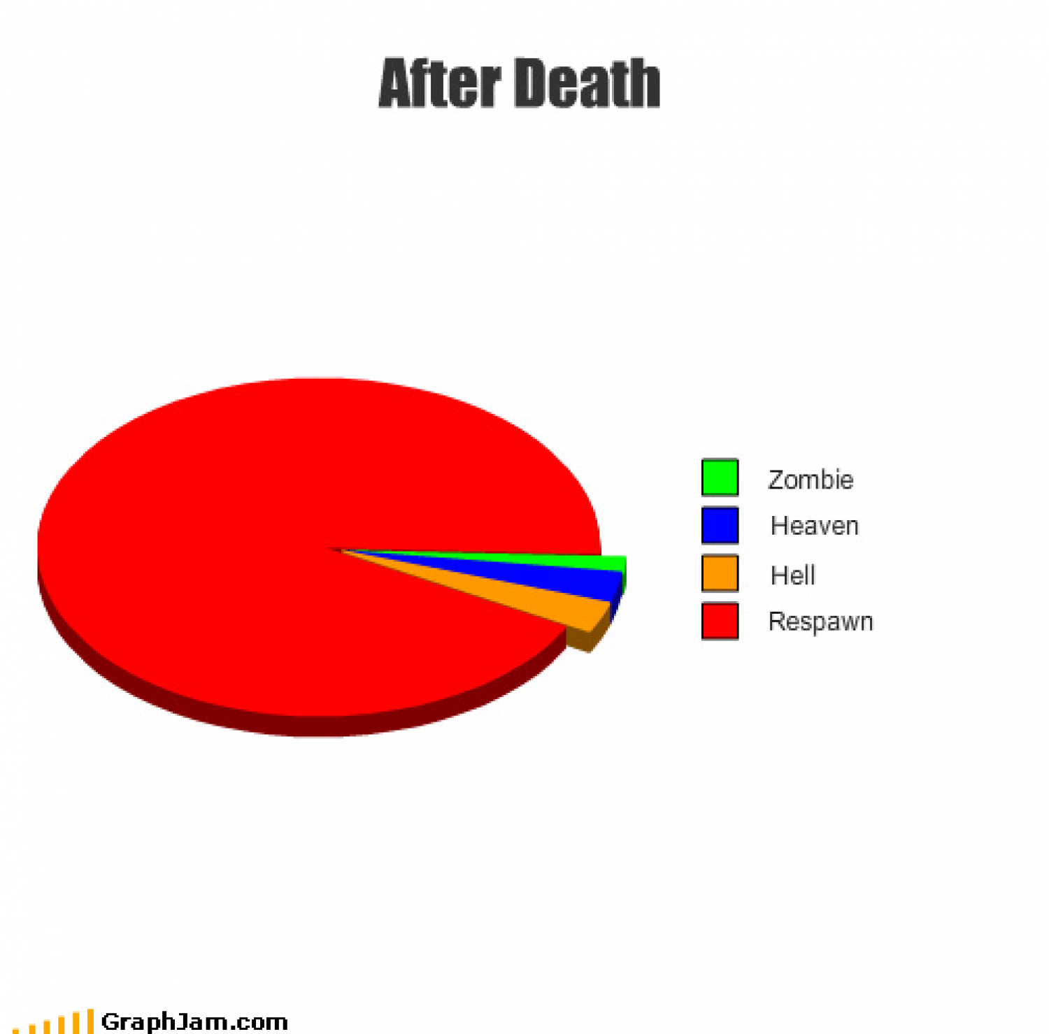 What happens after death Infographic