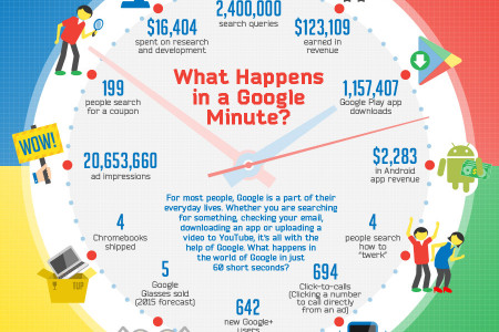 What Happens In A Google Minute? Infographic
