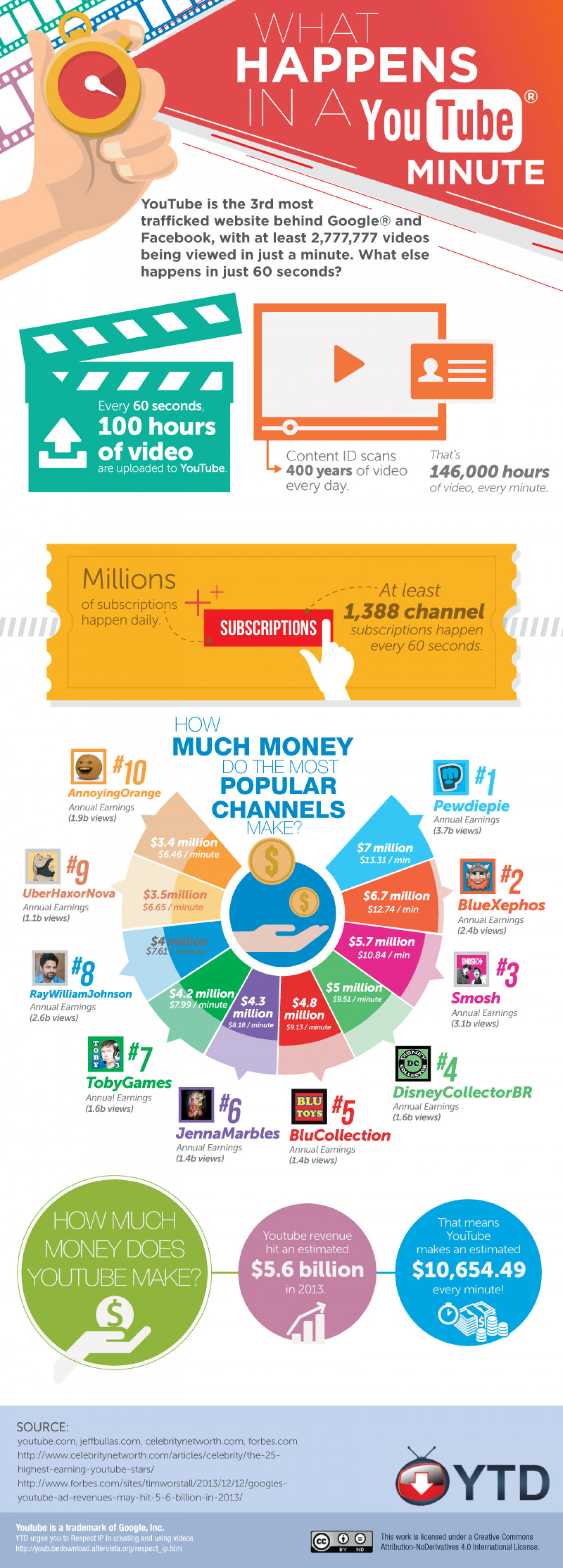 What Happens in a YouTube Minute Infographic