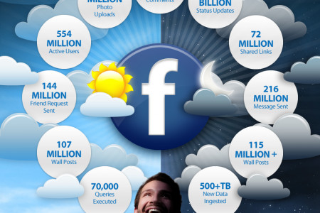 What happens on Facebook in each day? Infographic