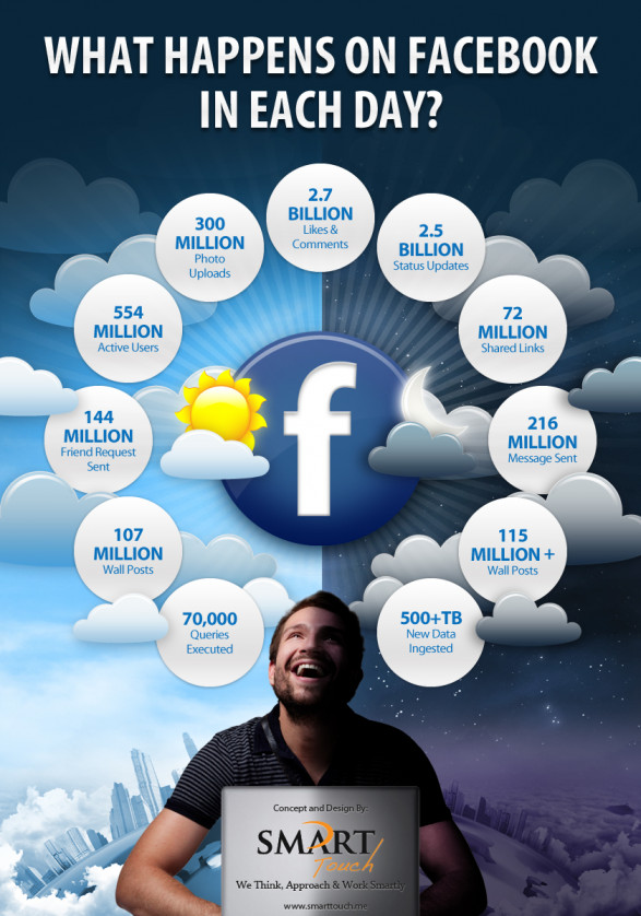 What happens on Facebook in each day?