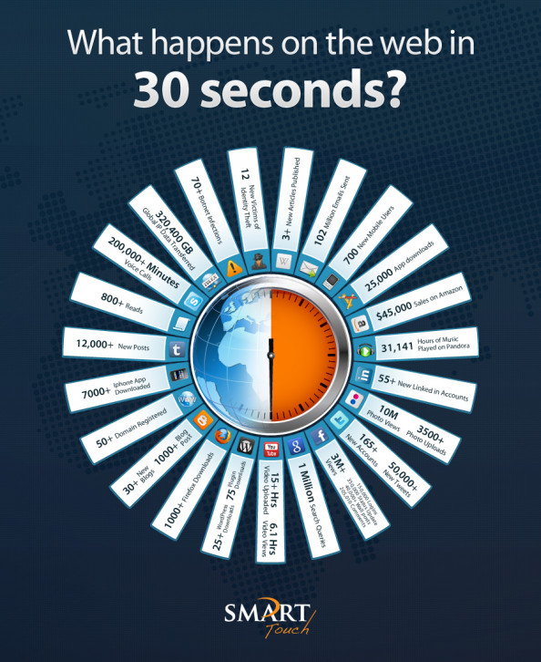 What happens on the web in 30 seconds? Infographic