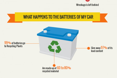 What Happens To My Scrap Car - Info-graphic Created By  Scrap Car Comparison Infographic