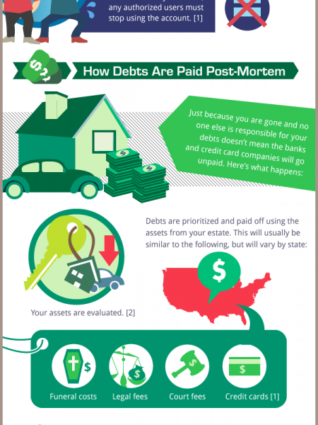 What Happens to Your Debt After You Die? Infographic
