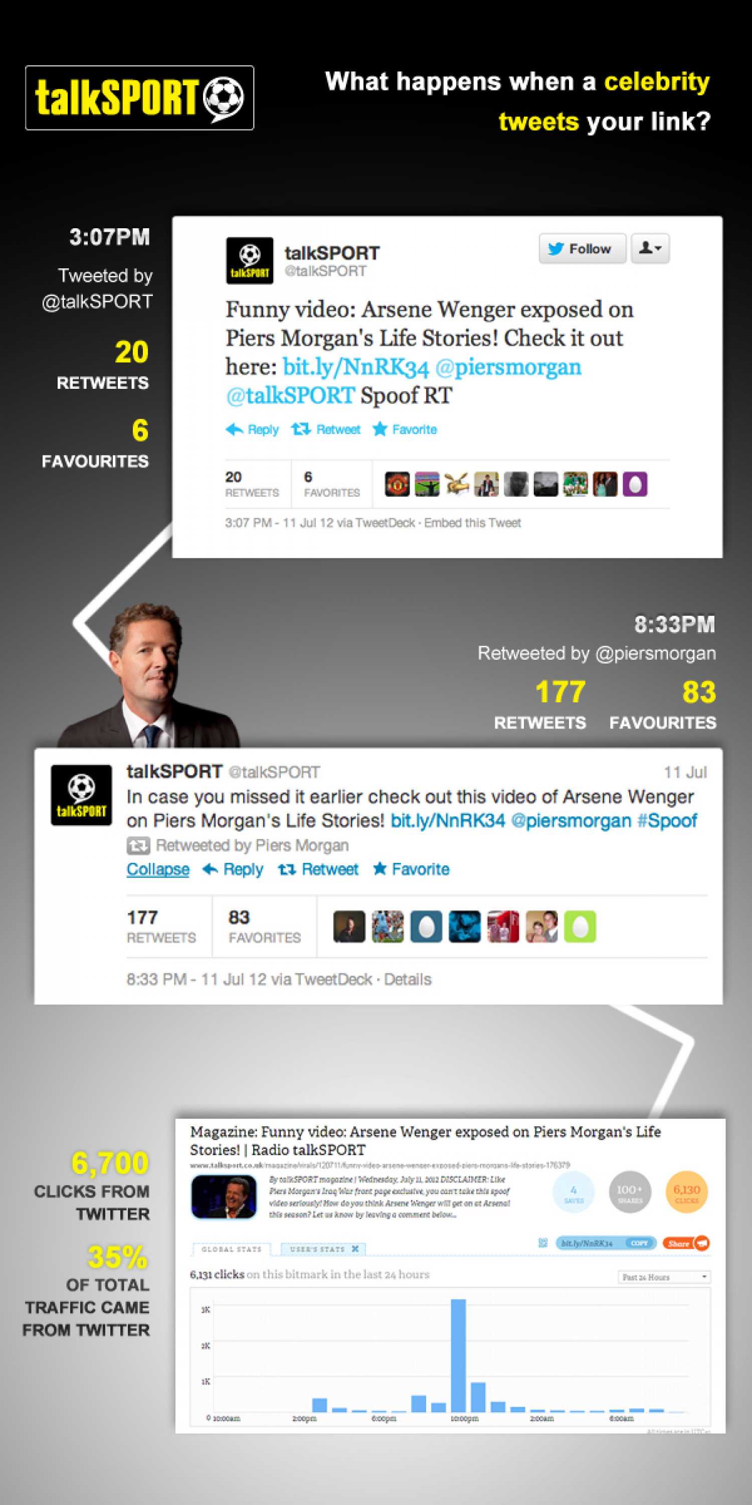 What happens when a celebrity tweets your link? Infographic