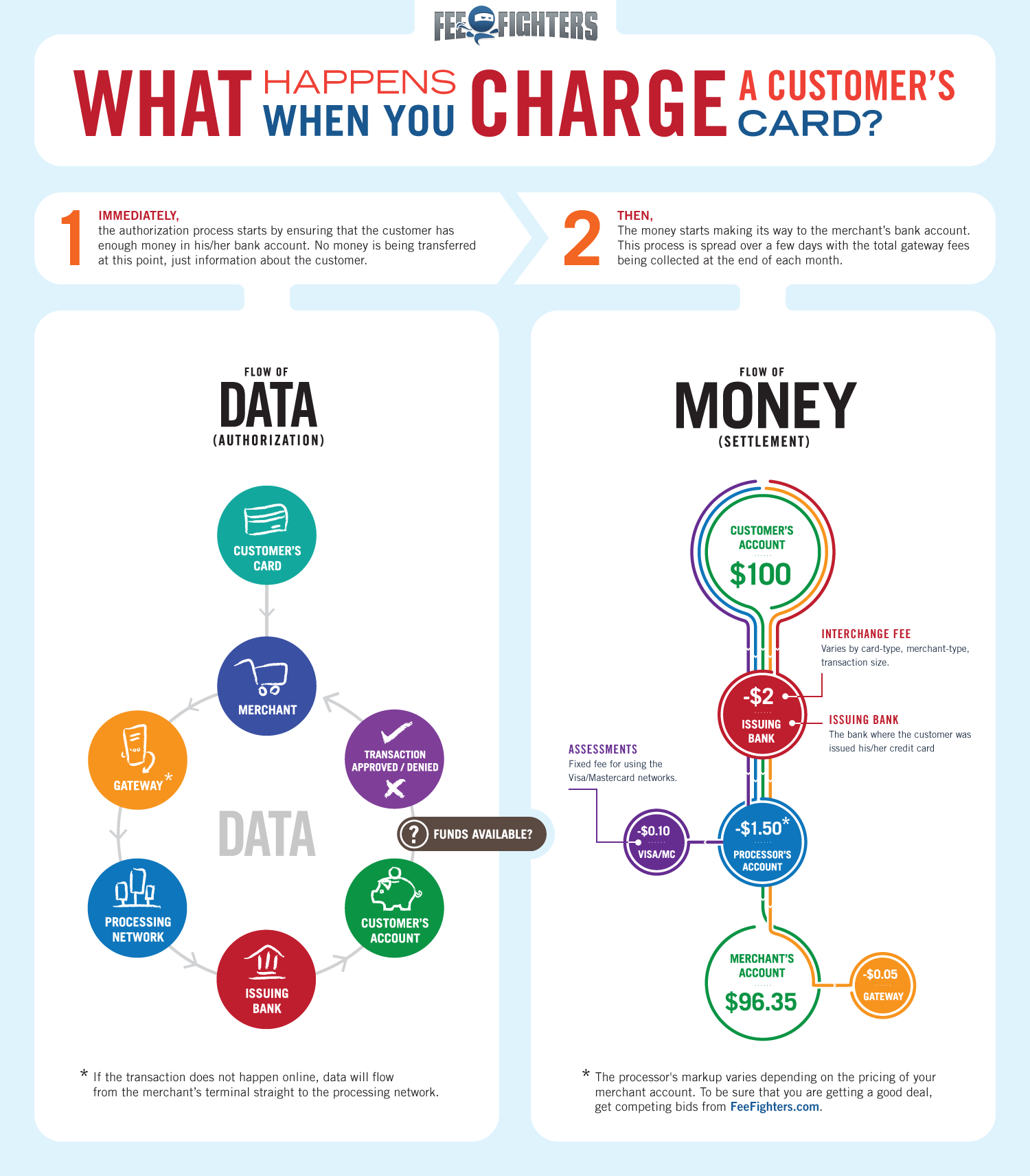 What Happens When A Credit Card is Swiped? Infographic