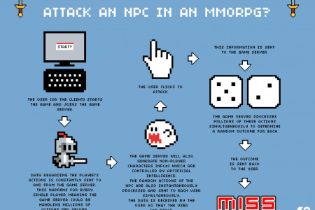 What Happens When You Attack An NPC In An MMORPG? Infographic