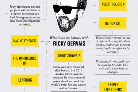What Have We Learned With Ricky Gervais Infographic