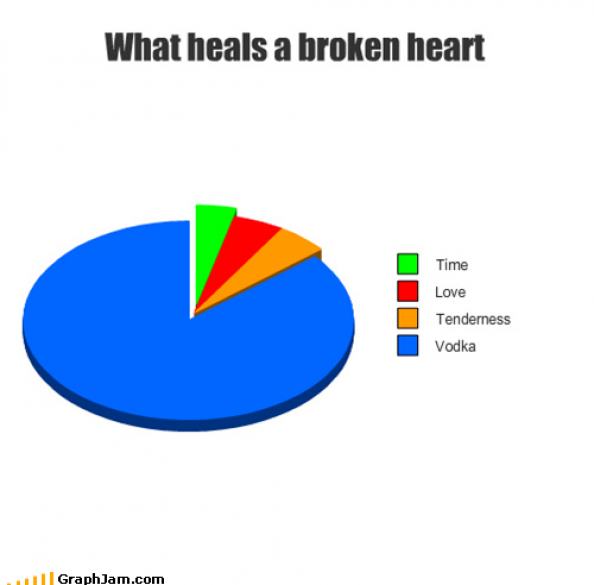 What heals a broken heart Infographic