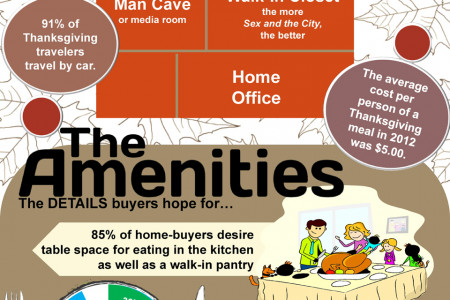 What Home Buyers Want Infographic