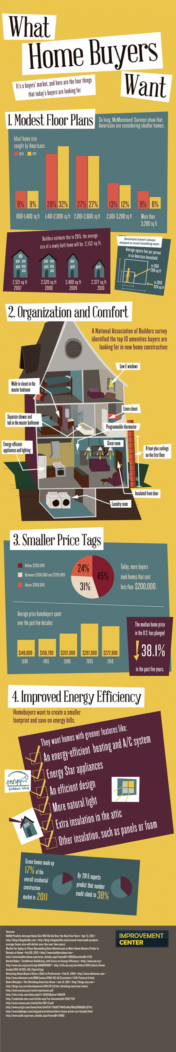 What Homebuyers Want Infographic