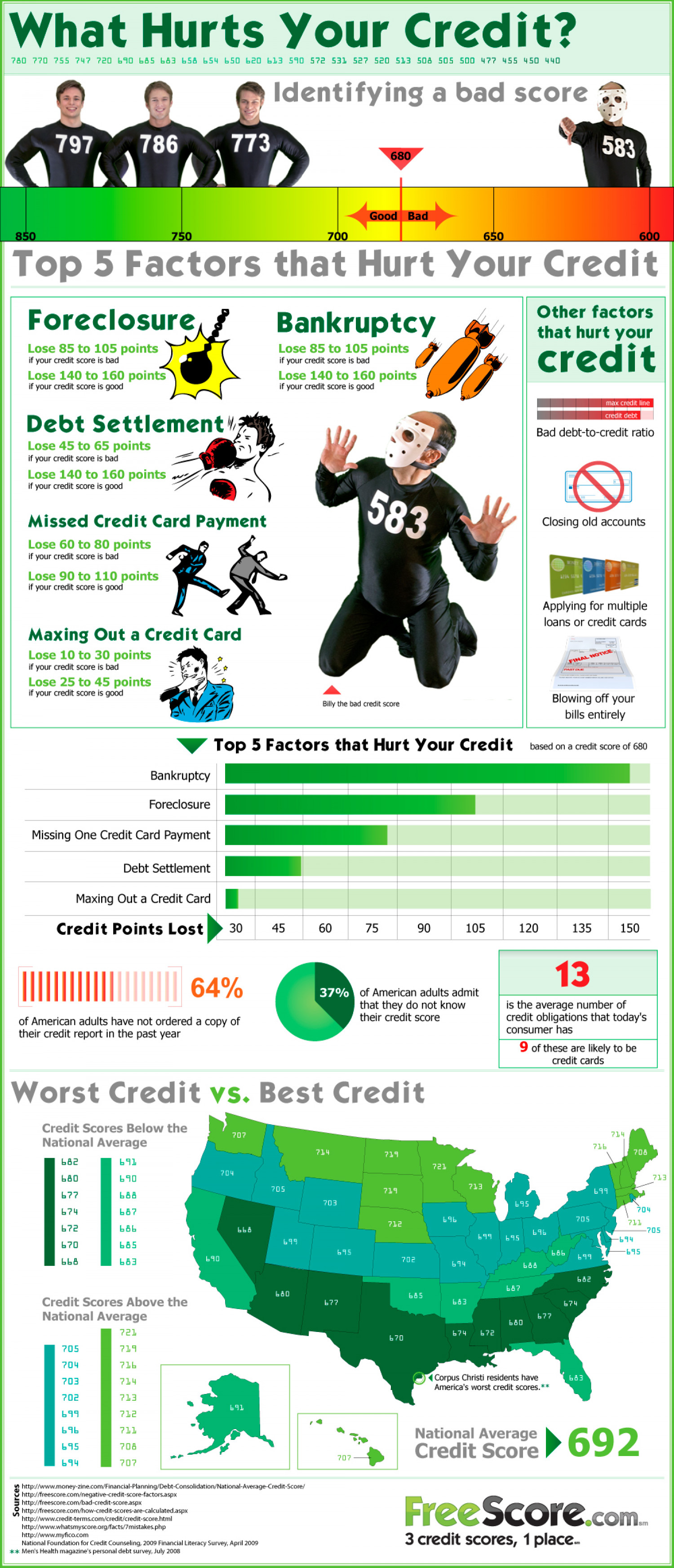 What Hurts Your Credit Score? Infographic