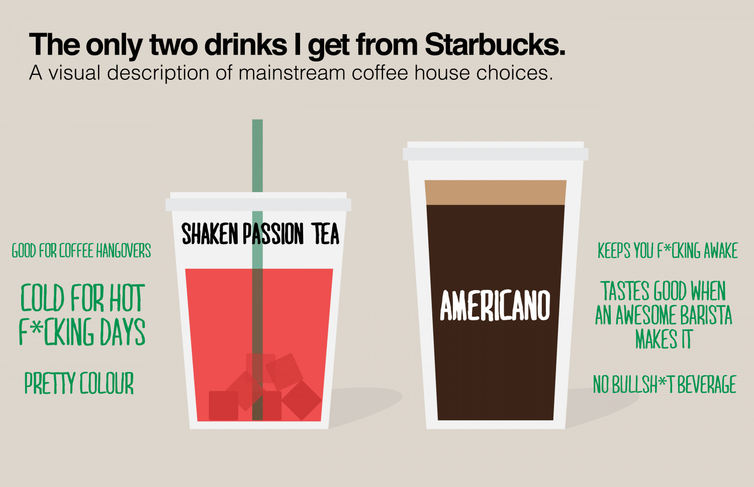What I get at Starbucks Infographic