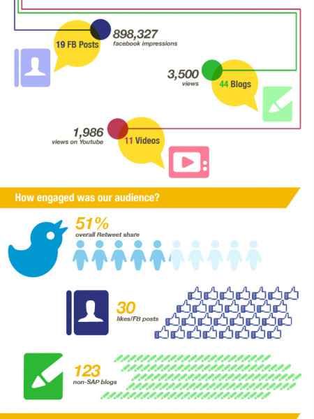 What I learned at SAP's Influencer Summit Infographic