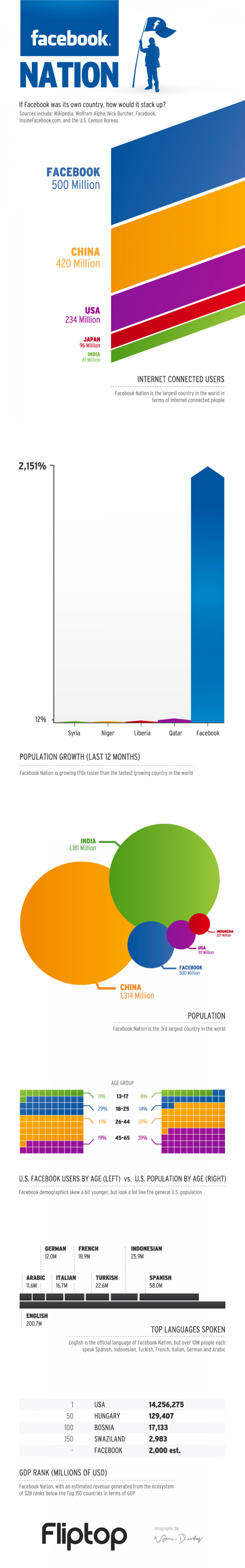 What If Facebook Was Its Own Country? Infographic