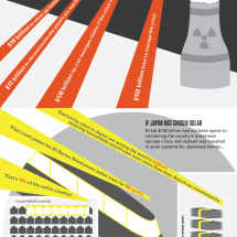 What if Fukushima had Leaked Solar Panels? Infographic