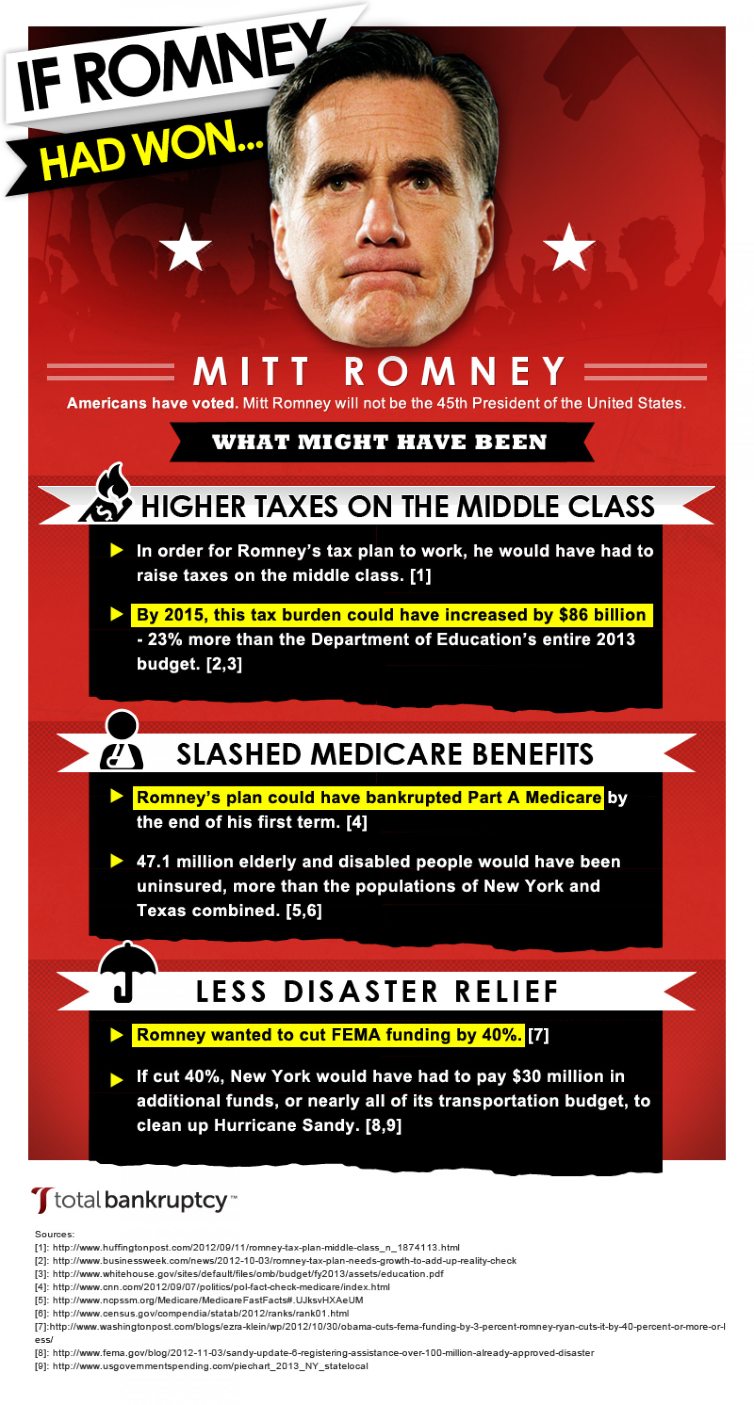 What If Mitt Romney Won The Presidency? Infographic